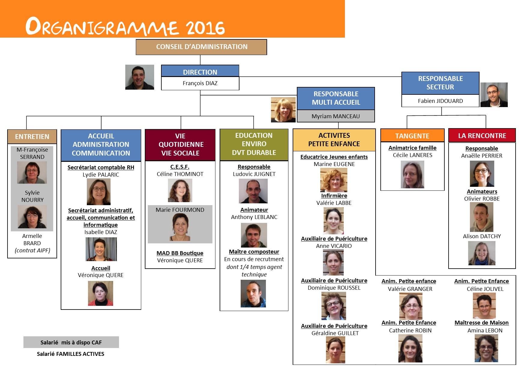 Organigramme 2018